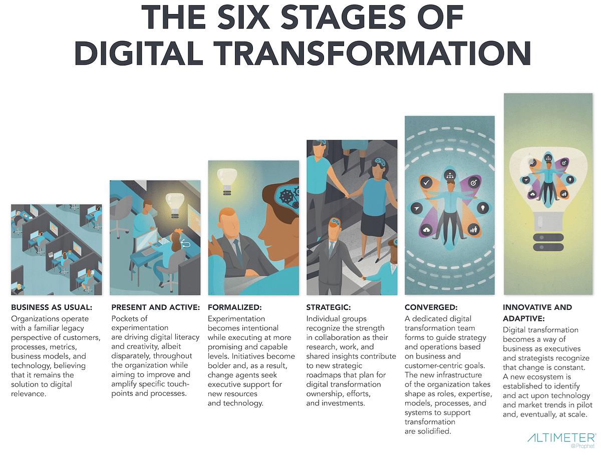 http://www.briansolis.com/2017/01/definition-of-digital-transformation/