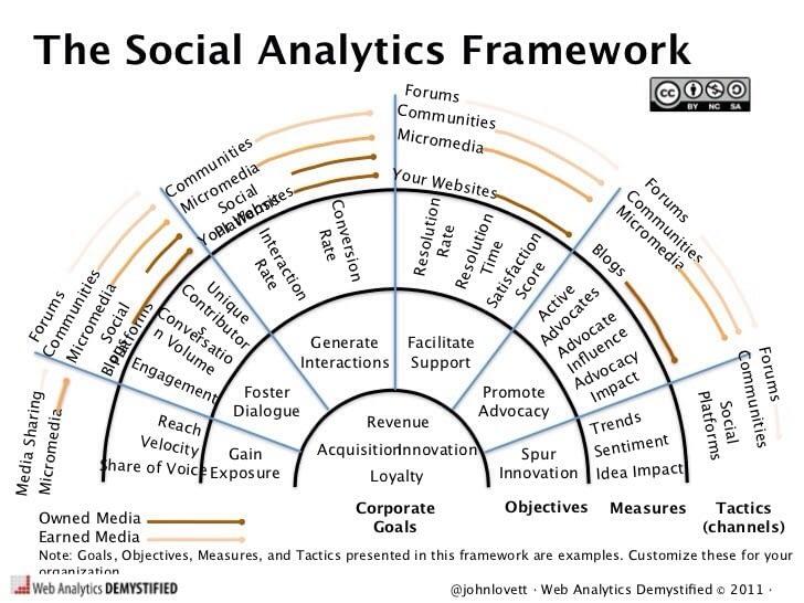 the social analytics framework